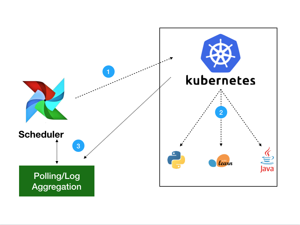 Airflow on Kubernetes (Part 1): A Different Kind of Operator