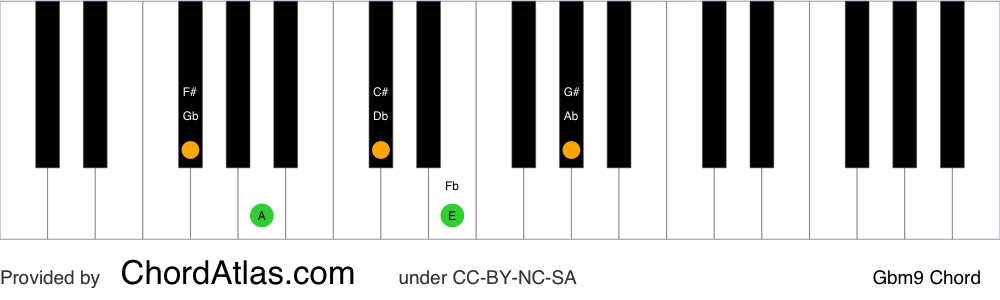 Piano chord chart for the G flat minor ninth chord (Gbm9). The notes Gb, Bbb, Db, Fb and Ab are highlighted.