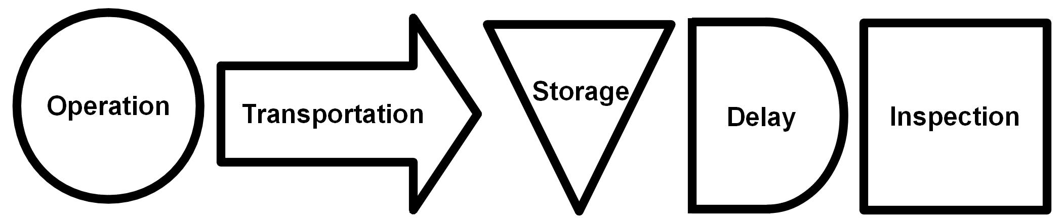 ASME standard set of process chart symbols