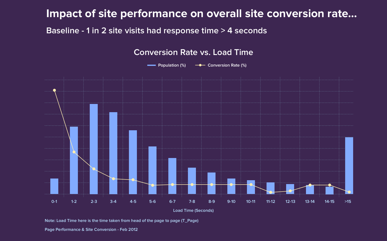 Page Performance & Site Conversions - Walmart 2012