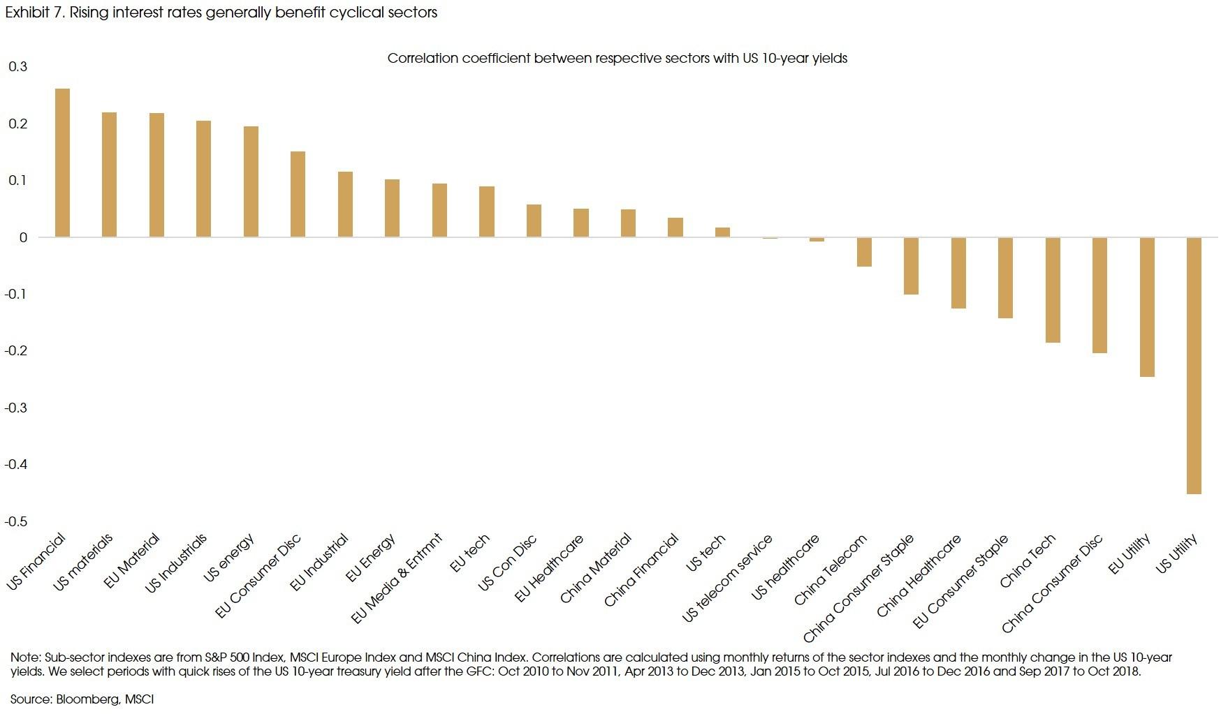 Exhibit 7 Rising interest rates generally benefit cyclical sectors v2