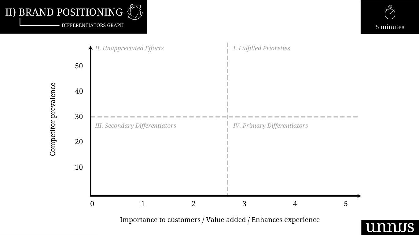 Brand Differentiator Graph Exercise