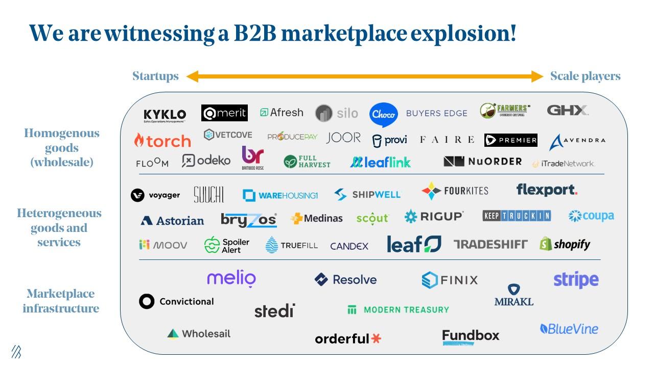 Bessemer Venture Partners - B2B Marketplace Map