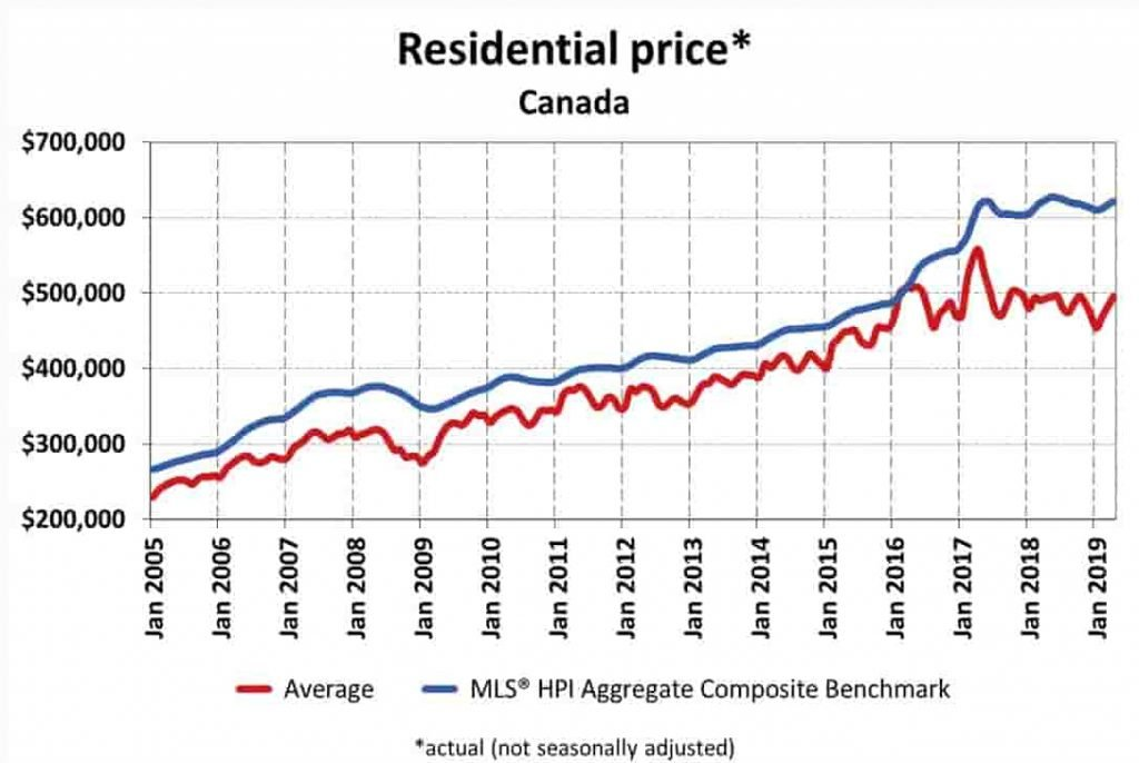 Will Canadian real estate market crash