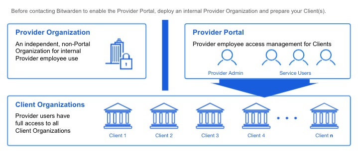 Structure of a Provider