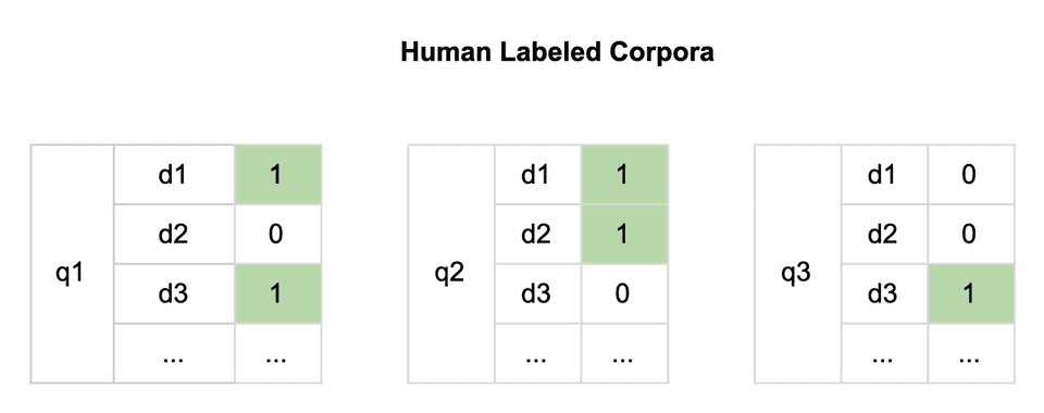 Human Labeled Corpora