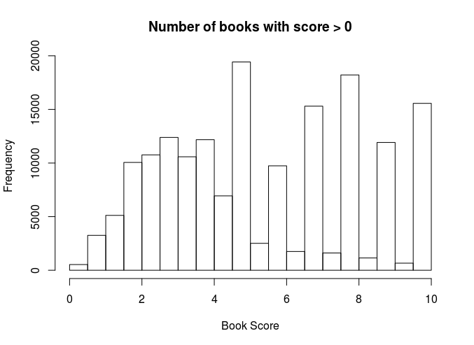 Bar chart of book ratings
