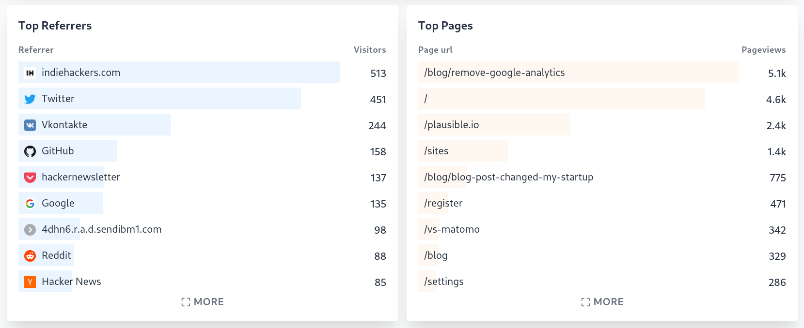 Plausible Analytics Top Referrers and Top Pages