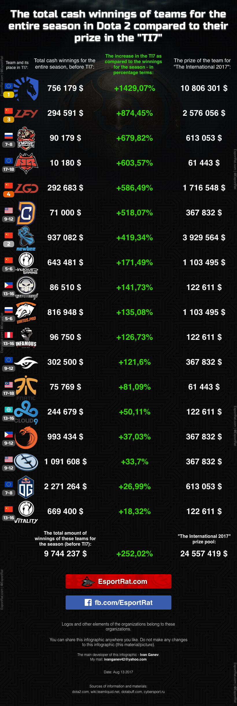 """Infographic: The total cash winnings of teams for the entire season in Dota 2 compared to their prize in the """"TI7"""""""