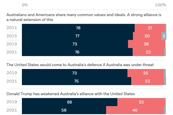Attitudes to the United States - Lowy Institute Poll 2020
