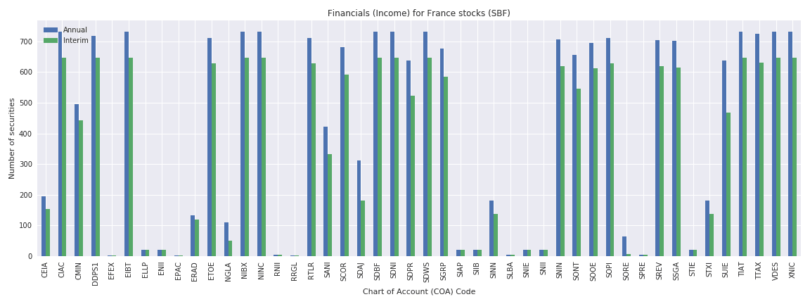 France Reuters financials income sheet