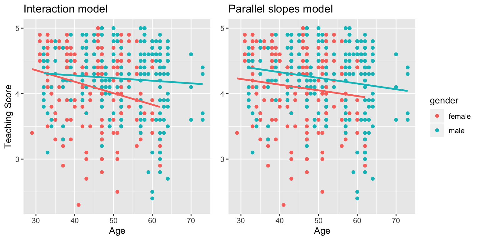 Previously seen comparison of interaction and parallel slopes models.