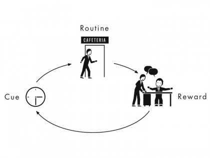 Cue Routine Reward