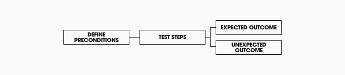 Defining test cases