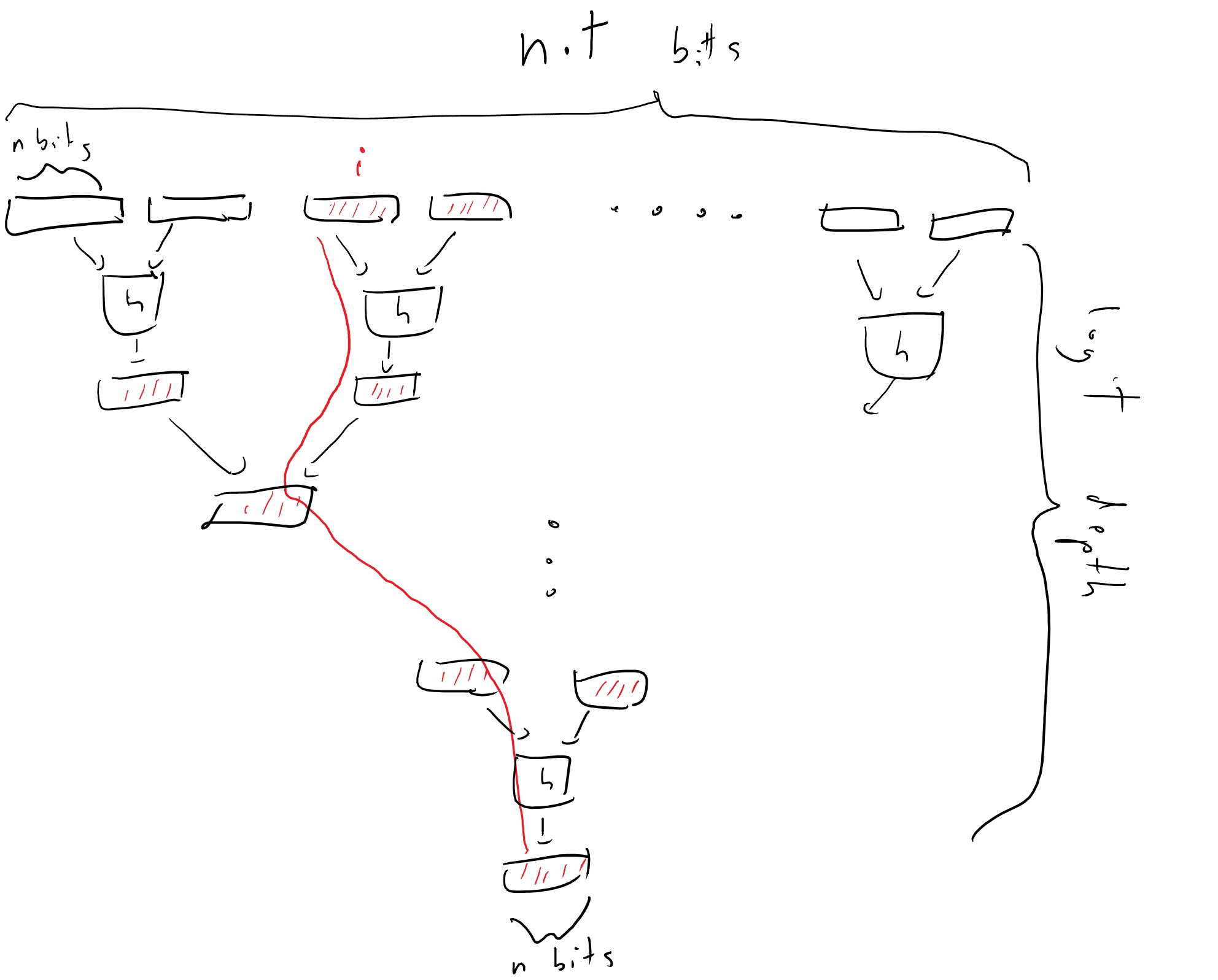 """8.1: In the Merkle Tree construction we map a long string x into a block y\in\{0,1\}^n that is a """"digest"""" of the long string x. As in a collision resistant hash we can imagine that this map is """"one to one"""" in the sense that it won't be possible to find x'\neq x with the same digest. Moreover, we can efficiently certify that a certain bit of x is equal to some value without sending out all of x but rather the \log t blocks that are on the path between i to the root together with their """"siblings"""" used in the hash function, for a total of at most 2\log t blocks."""