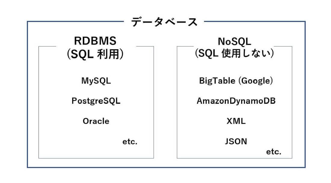 NoSQL1