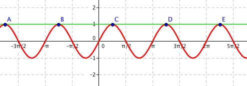 Graf funkce \sin 2x a y = 1