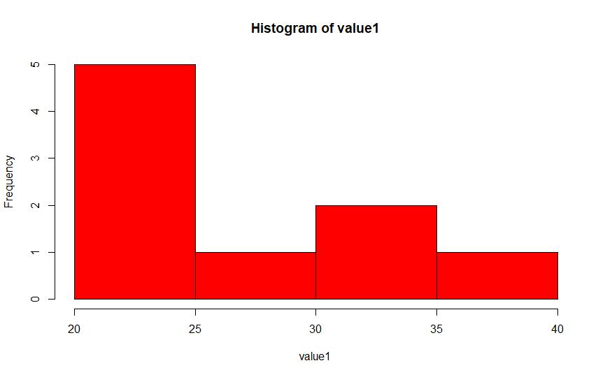 histograma em R