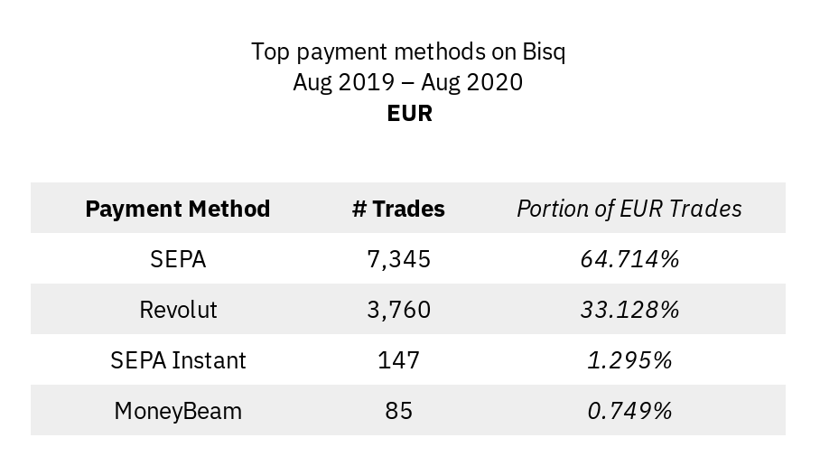Most popular payment methods for EUR
