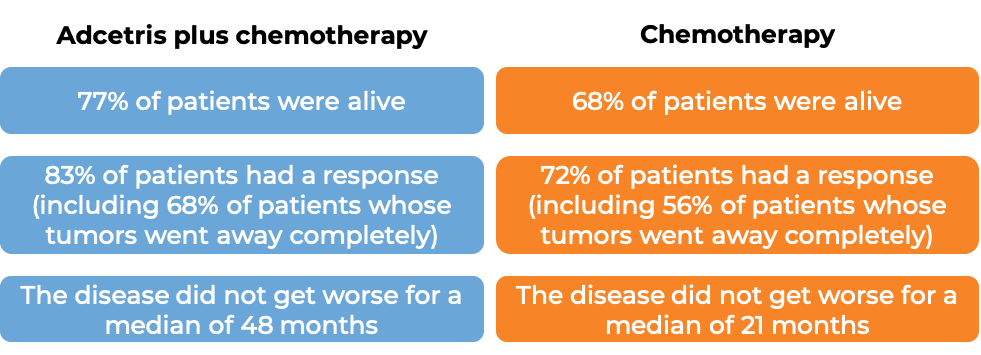 Results after treatment with Adcetris plus chemo vs just chemo (diagram)