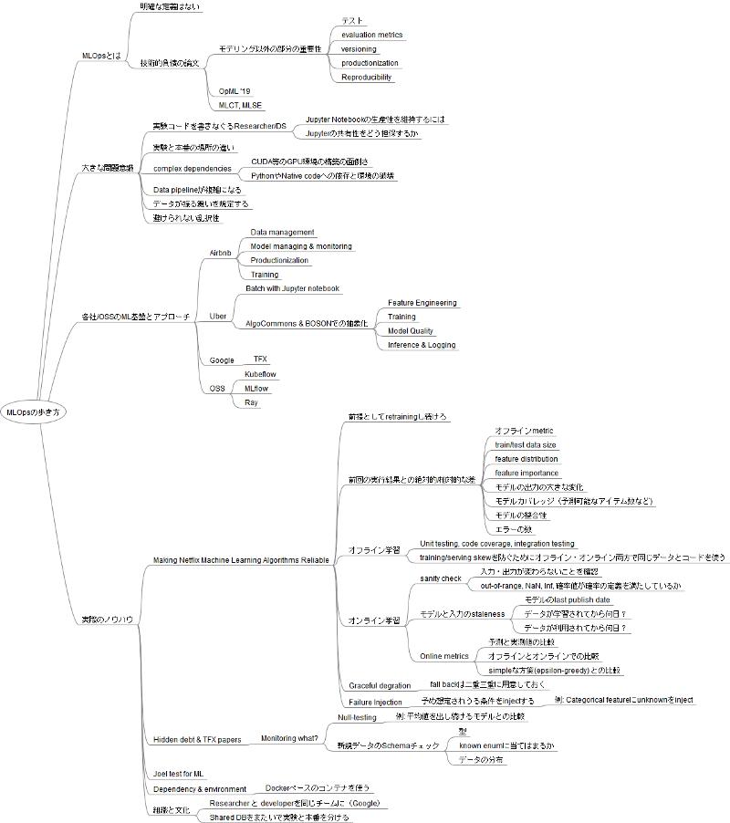 MLOpsの歩き方のマインドマップ