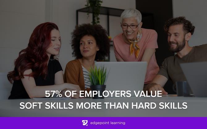 7% of employers value soft skills more than hard skills