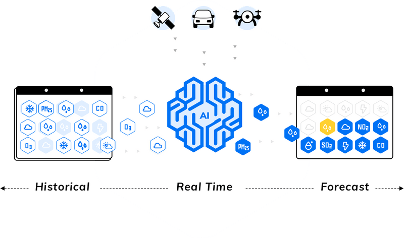 WAI – Weather for AI