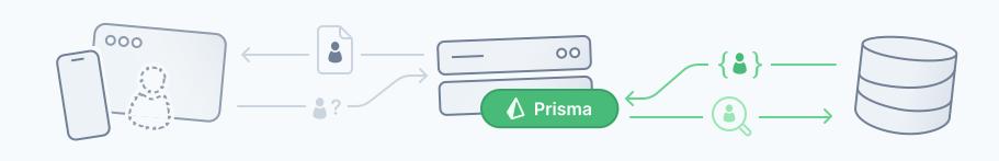 Prisma Apollo GraphQL
