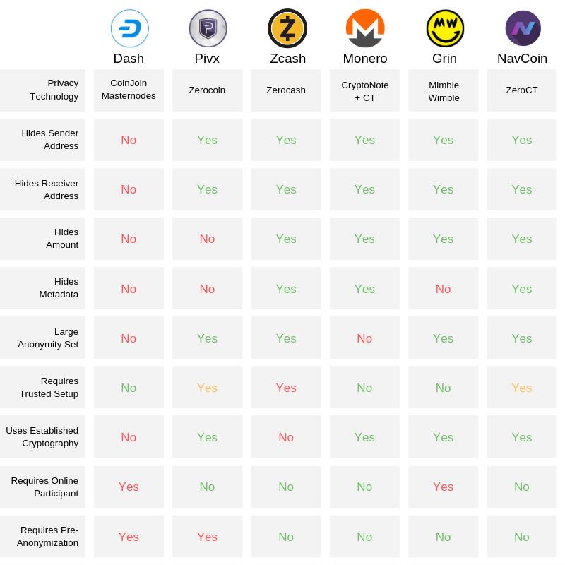 ZeroCT Comparison Chart