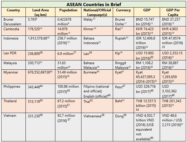 ASEAN Countries in brief