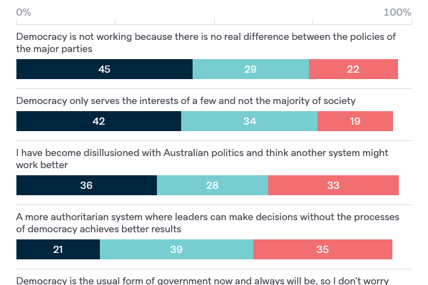 Reasons for not preferring democracy - Lowy Institute Poll 2020