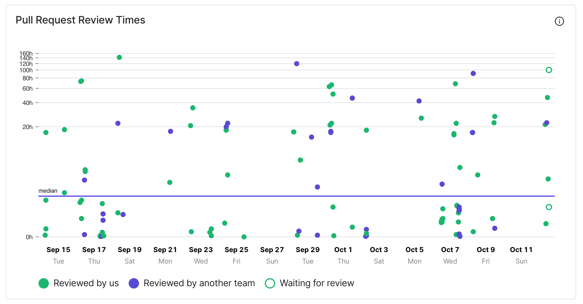 Pull Request review time insights
