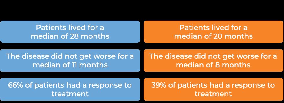 Results after treatment with Erbitux and FOLFIRI chemo vs FOLFIRI chemo alone (diagram)