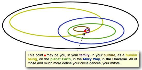 Circulos circunscritos