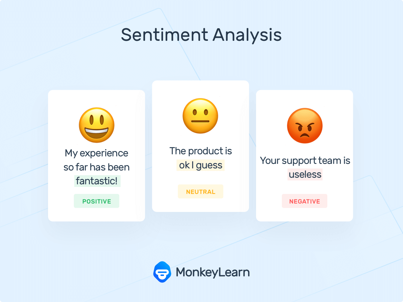 Emojis as representations of sentiments: positive, neutral, and negative to show how sentiment analysis works. Text reads 'my experience so far has been fantastic!' (positive), 'The product is ok, I guess' (neutral), and 'your support team is useless' (negative).