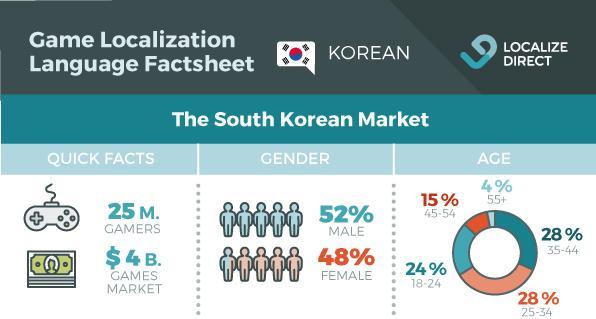 Korean Game Localization Factsheet