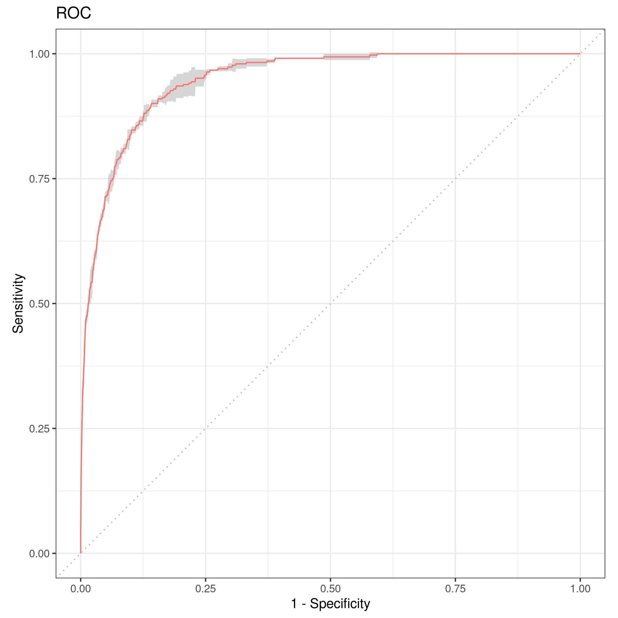 Figure 5: Resampled ROC curve