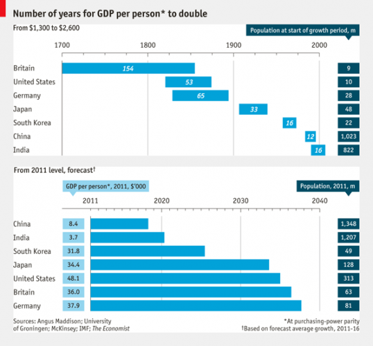 Number of years for GDP per person to double (1700-2040) – The Economist