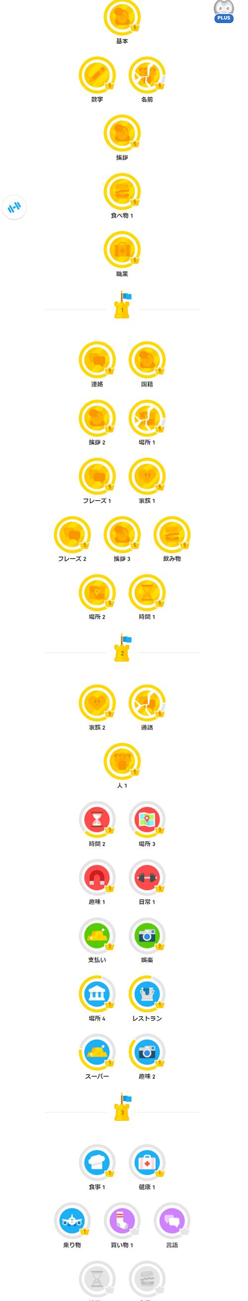 Duolingo進捗