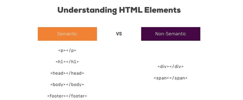 Semantic vs non-semantic elements