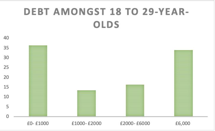 Debt for millennials