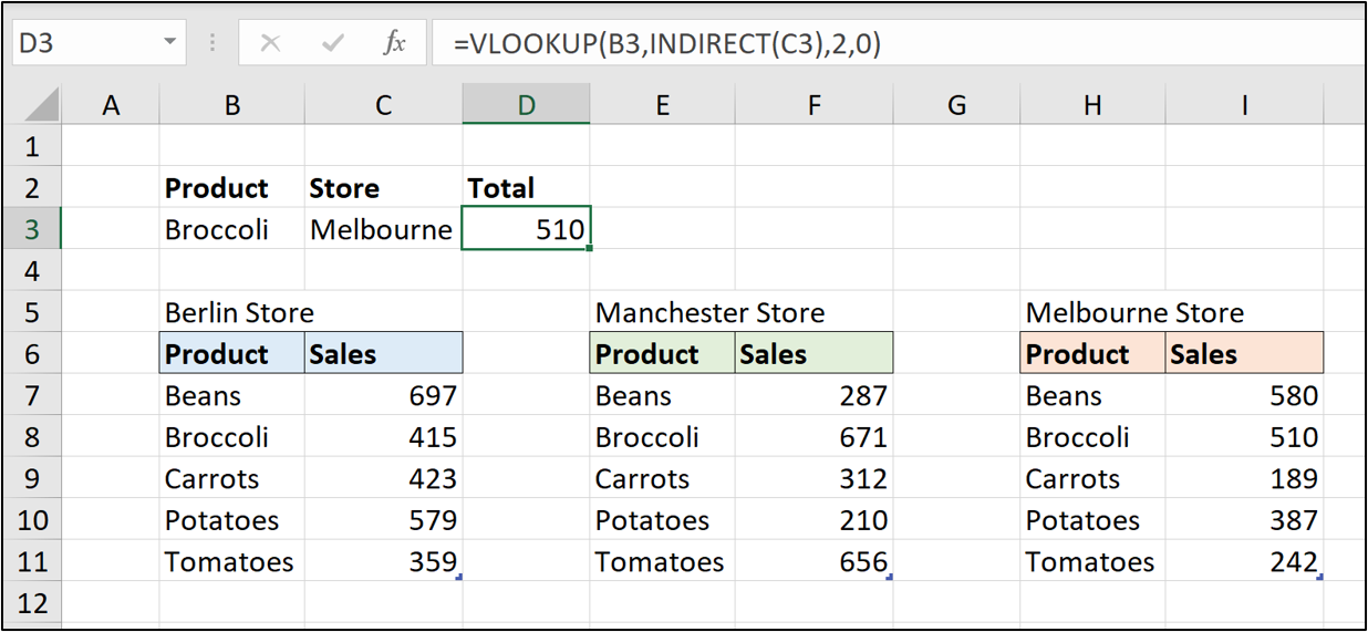 An Excel spreadsheet containing three tables of data for sales of different products in three store locations (Berlin, Manchester, and Melbourne). In this example, the INDIRECT function is used to convert the text in cell C3 to a reference for the VLOOKUP function.
