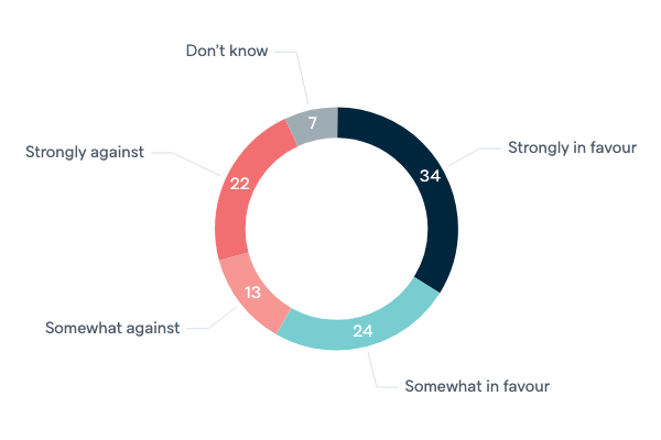 Views of offshore processing - Lowy Institute Poll 2020