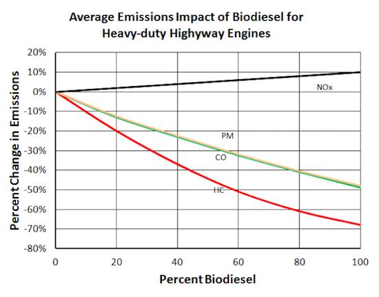 chart-of-biodiesel-emissions