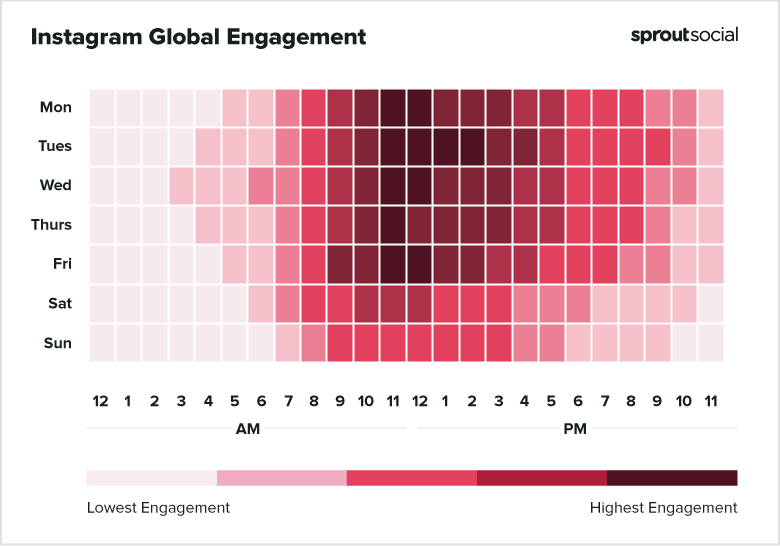 Instagram global engagement from Monday to Sunday.