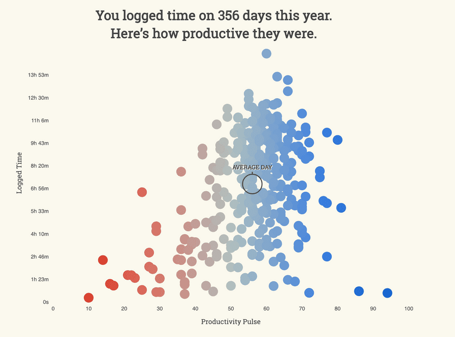 My RescueTime graph for 2018