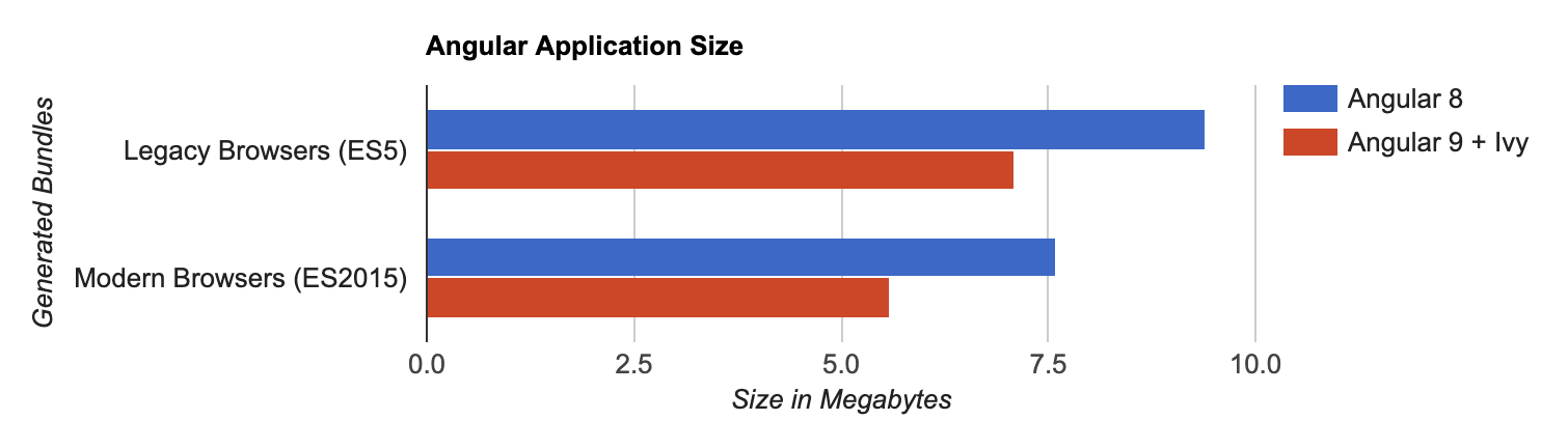 Angular App Size Comparison
