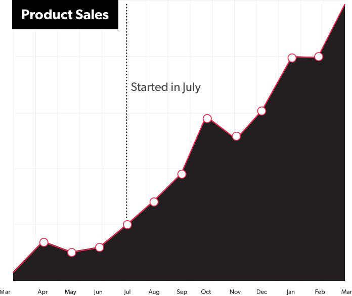 Graph of product sales going up