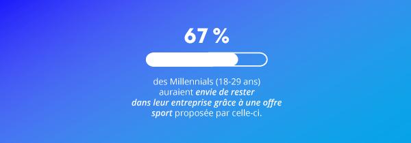 Les Millennials très sensibles à l'offre sport proposée par leur entreprise_Infographie Gymlib x Opinion Way