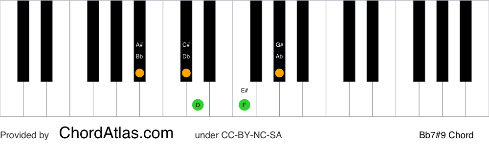 Piano chord chart for the B flat dominant sharp ninth chord (Bb7#9). The notes Bb, D, F, Ab and C# are highlighted.